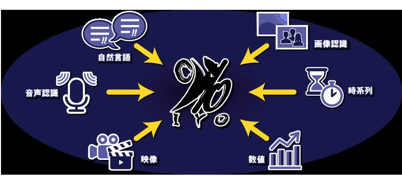 IYOのイメージ