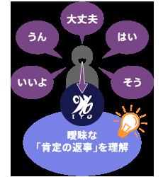 日本語の意味まで含む理解
