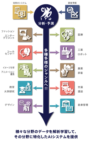 IYOの利用イメージ